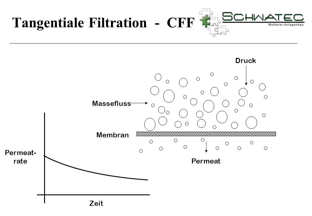 Permeat- rate Zeit Permeat Membran Druck Massefluss Tangentiale Filtration - CFF
