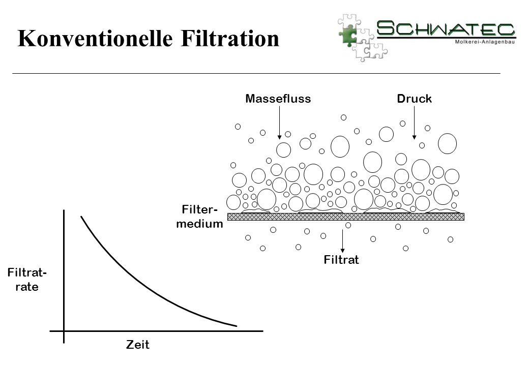 Filtrat- rate Zeit Konventionelle Filtration