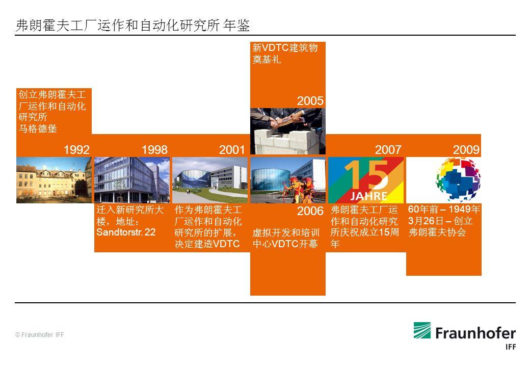 © Fraunhofer IFF 1992 Sandtorstr. 22 VDTC 2001 VDTC 2005 VDTC 2006 15 2007 60 – 1949 3 26 – 20091998