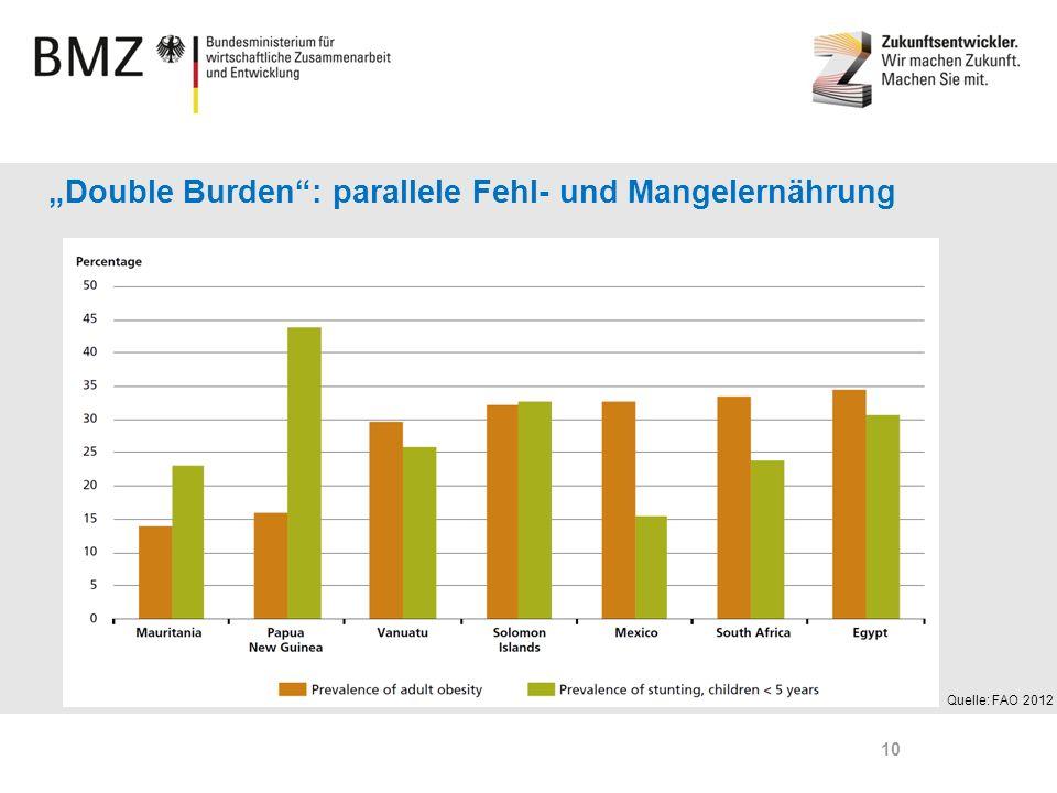 Page 10 Double Burden: parallele Fehl- und Mangelernährung Quelle: FAO 2012 10