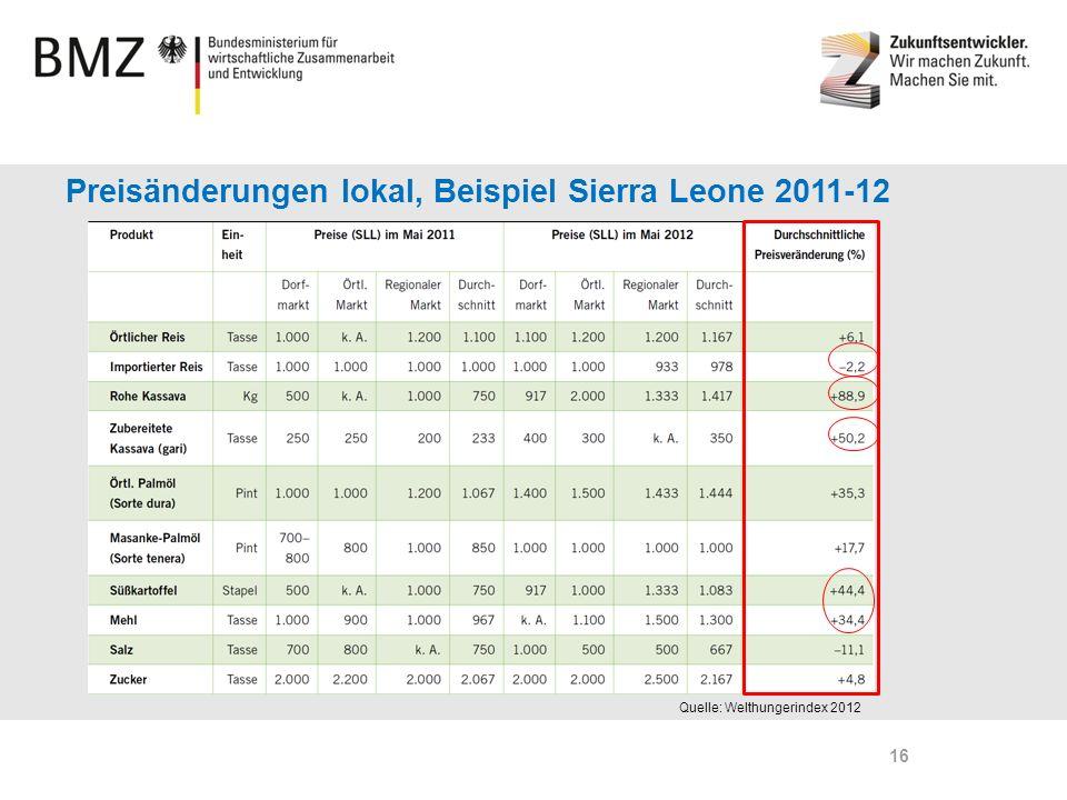 Page 16 Preisänderungen lokal, Beispiel Sierra Leone 2011-12 Quelle: Welthungerindex 2012 16