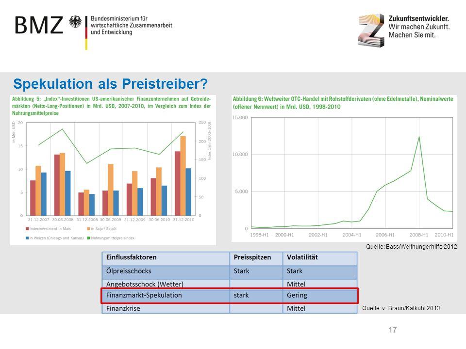 Page 17 Spekulation als Preistreiber? Quelle: v. Braun/Kalkuhl 2013 Quelle: Bass/Welthungerhilfe 2012 17