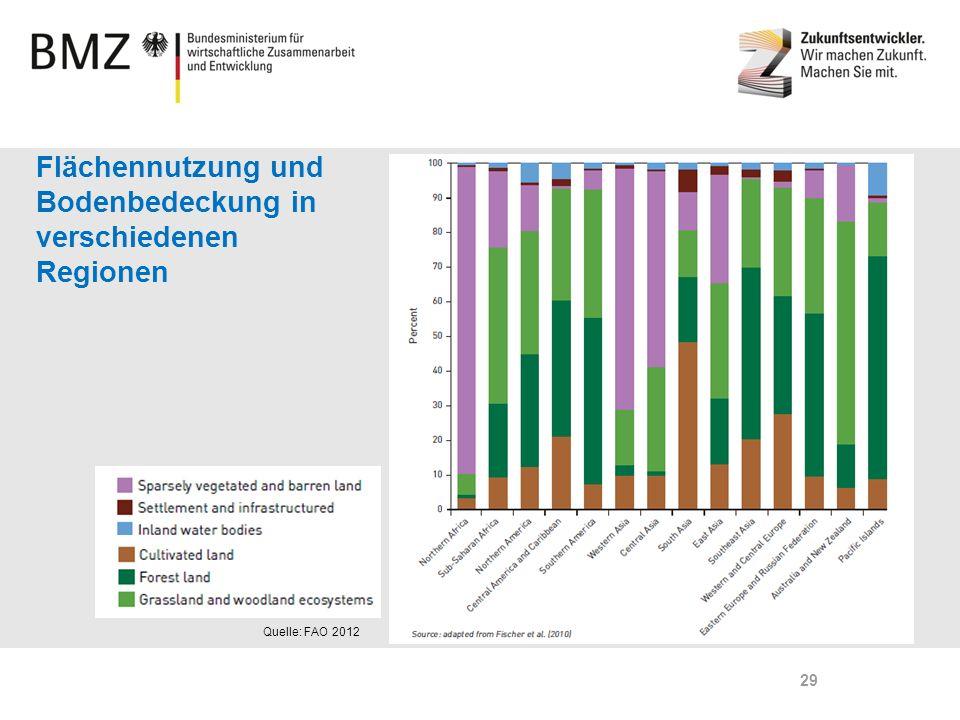 Page 29 Flächennutzung und Bodenbedeckung in verschiedenen Regionen Quelle: FAO 2012 29