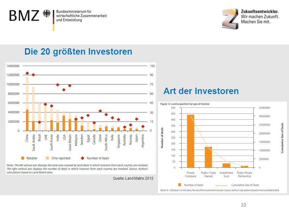 Page 33 Die 20 größten Investoren Quelle: Land Matrix 2012 Art der Investoren 33