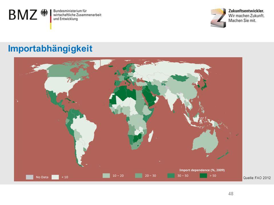 Page 48 Importabhängigkeit Quelle: FAO 2012 48