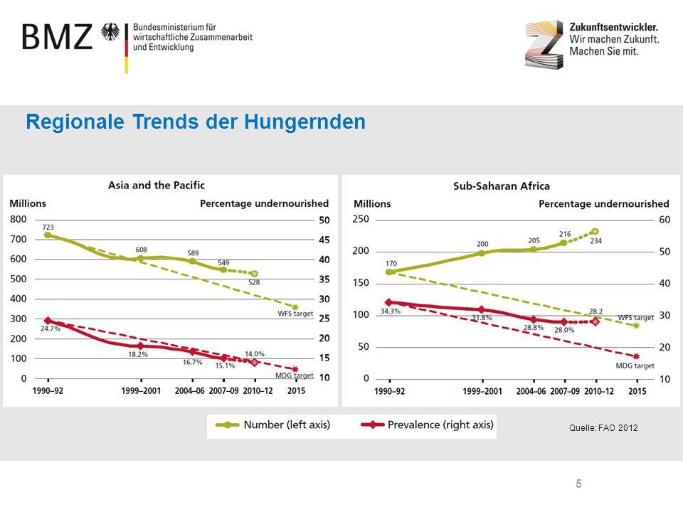 Page 5 Regionale Trends der Hungernden Quelle: FAO 2012 5