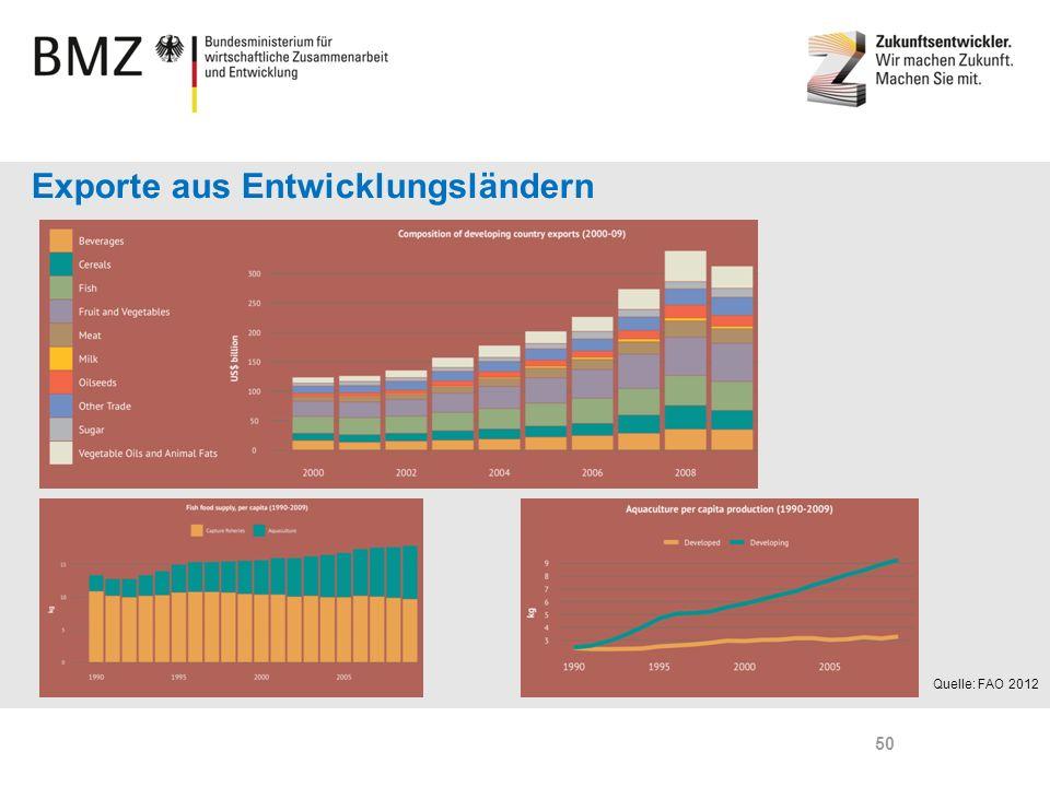Page 50 Exporte aus Entwicklungsländern Quelle: FAO 2012 50