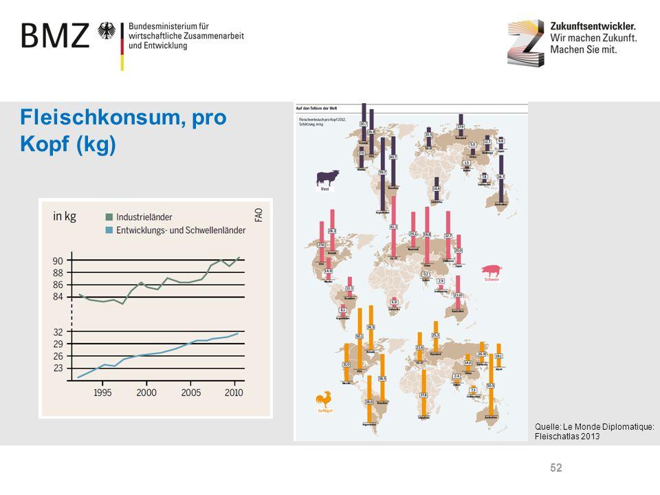Page 52 Fleischkonsum, pro Kopf (kg) Quelle: Le Monde Diplomatique: Fleischatlas 2013 52