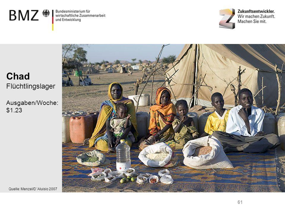 Page 61 Quelle: Menzel/D´Aluisio 2007 Chad Flüchtlingslager Ausgaben/Woche: $1.23 61