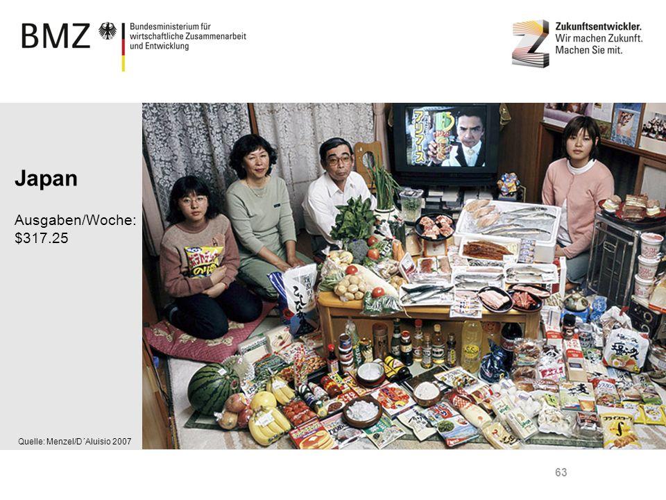 Page 63 Quelle: Menzel/D´Aluisio 2007 Japan Ausgaben/Woche: $317.25 63