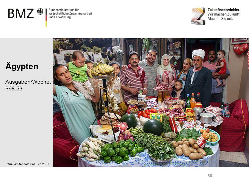Page 68 Quelle: Menzel/D´Aluisio 2007 Ägypten Ausgaben/Woche: $68.53 68