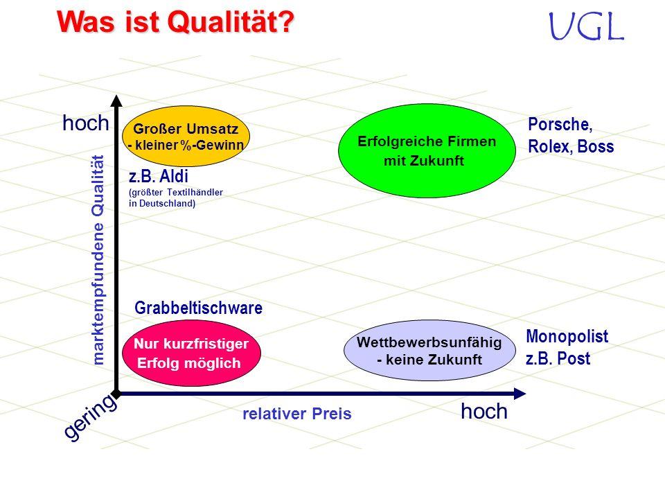 UGL Was ist Qualität? Ausschlaggebend ist die vom Kunden empfundene Qualität (Image) Eine Analyse vieler Firmen auf dem Weltmarkt hat ergeben: