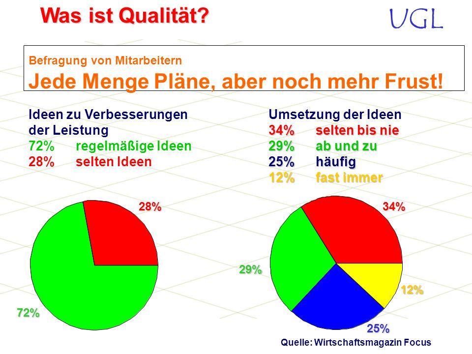 UGL Was ist Qualität? - Zielt auf kürzerfristigen Geschäftserfolg - Auf interne Probleme gerichtet - Bevorratung Produktorientiertes Unternehmen Total