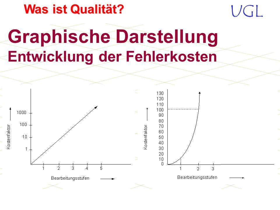 UGL Was ist Qualität? Entwicklung der Fehlerkosten (Zehnerregel) Im Allgemeinen steigen die Fehlerkosten nach jeder Bearbeitungsstufe um den Faktor 10