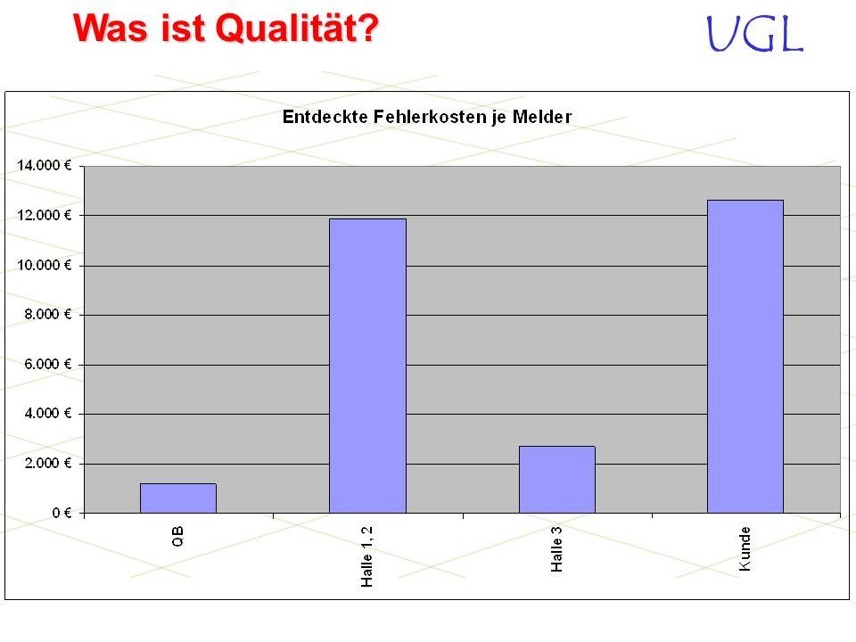 UGL Was ist Qualität? Graphische Darstellung Entwicklung der Fehlerkosten