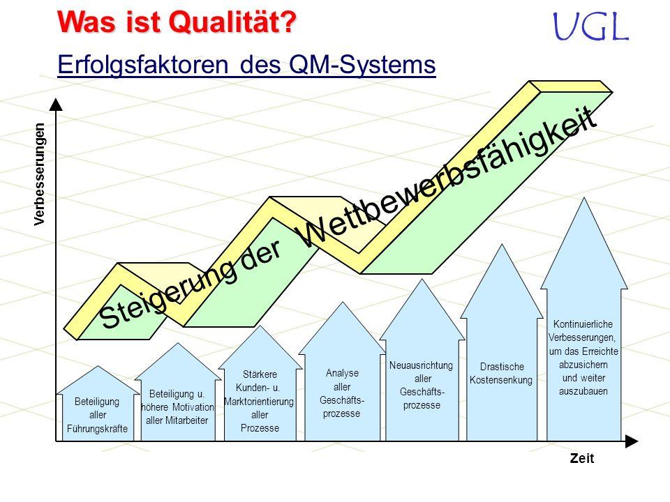 UGL Was ist Qualität? -Verpflichtung des Chefs -Wert der Qualitätsziele -Selbstverantwortung aller Mitarbeiter -Nutzen der Dokumentation Erfolgsfaktor