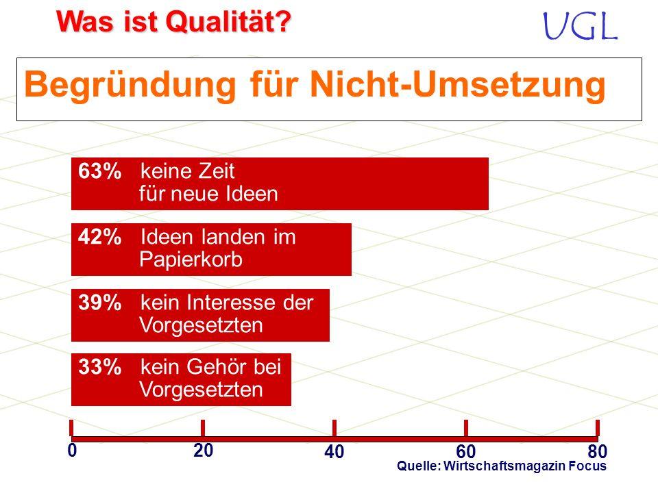UGL Was ist Qualität? Befragung von Mitarbeitern Jede Menge Pläne, aber noch mehr Frust! Quelle: Wirtschaftsmagazin Focus Ideen zu Verbesserungen der