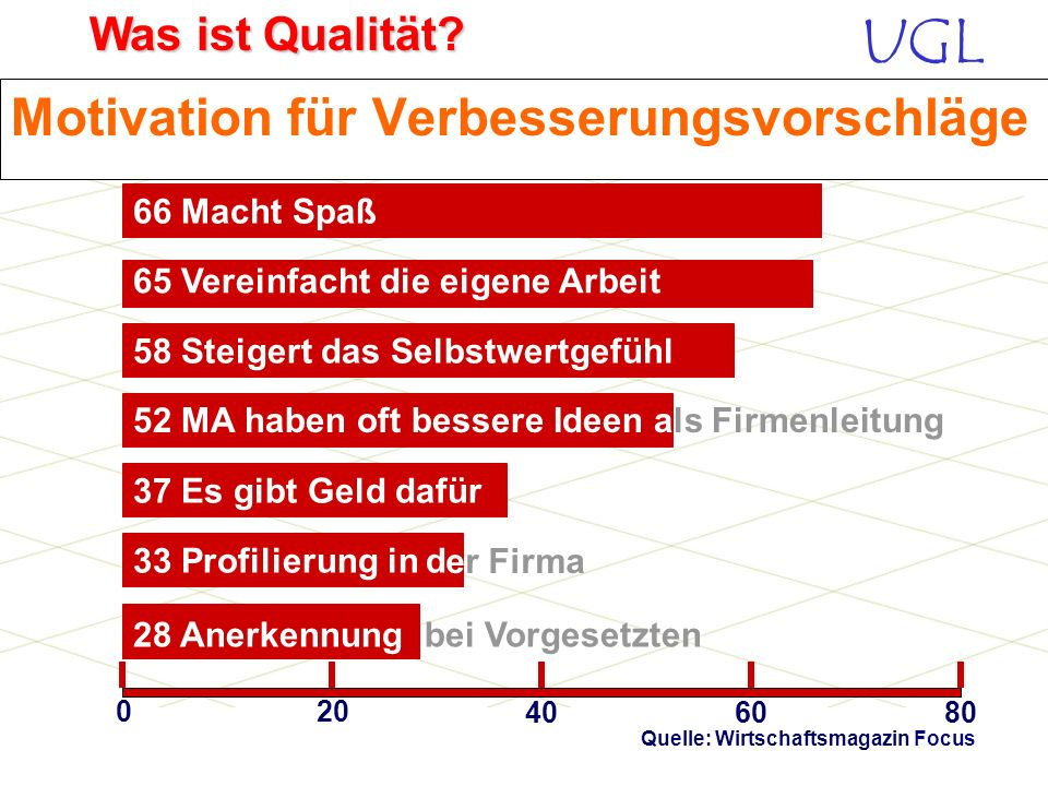 UGL Was ist Qualität? Begründung für Nicht-Umsetzung 42% Ideen landen im Papierkorb 39% kein Interesse der Vorgesetzten 33% kein Gehör bei Vorgesetzte