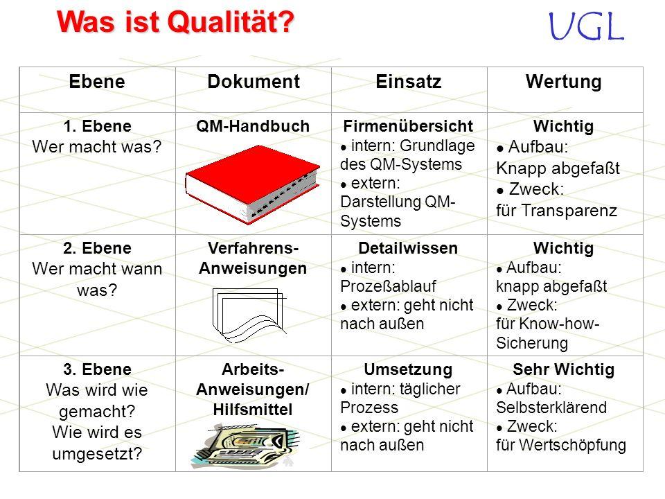 UGL Was ist Qualität? QMH Qualitäts- management- Handbuch VAs Verfahrensanweisungen AAs Arbeitsanweisungen und Formulare Beschreibung von Aufgaben und
