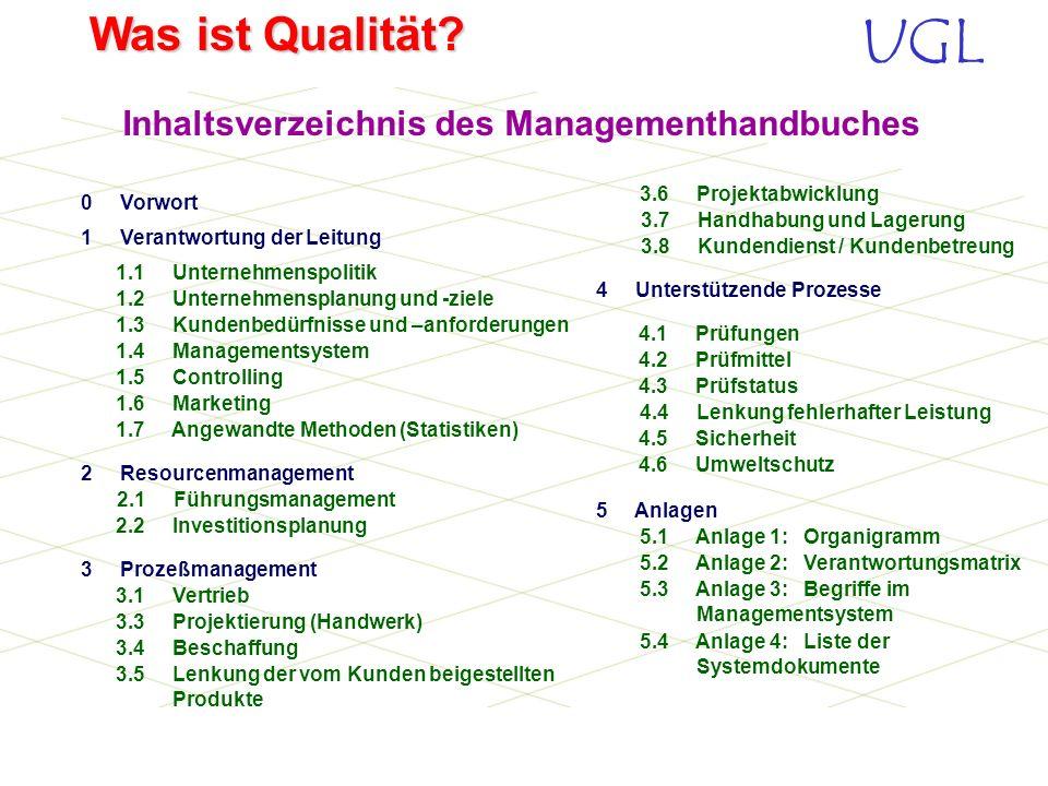 UGL Was ist Qualität? EbeneDokumentEinsatzWertung 1. Ebene Wer macht was? QM-HandbuchFirmenübersicht intern: Grundlage des QM-Systems extern: Darstell