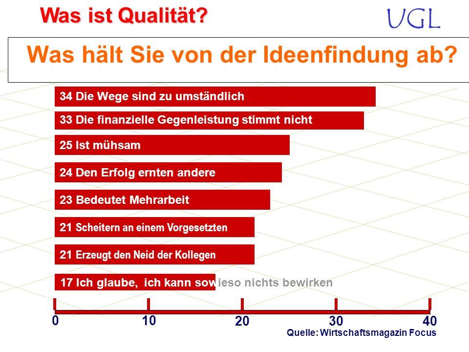 UGL Was ist Qualität? Motivation für Verbesserungsvorschläge 65 Vereinfacht die eigene Arbeit 58 Steigert das Selbstwertgefühl 020 406080 66 Macht Spa