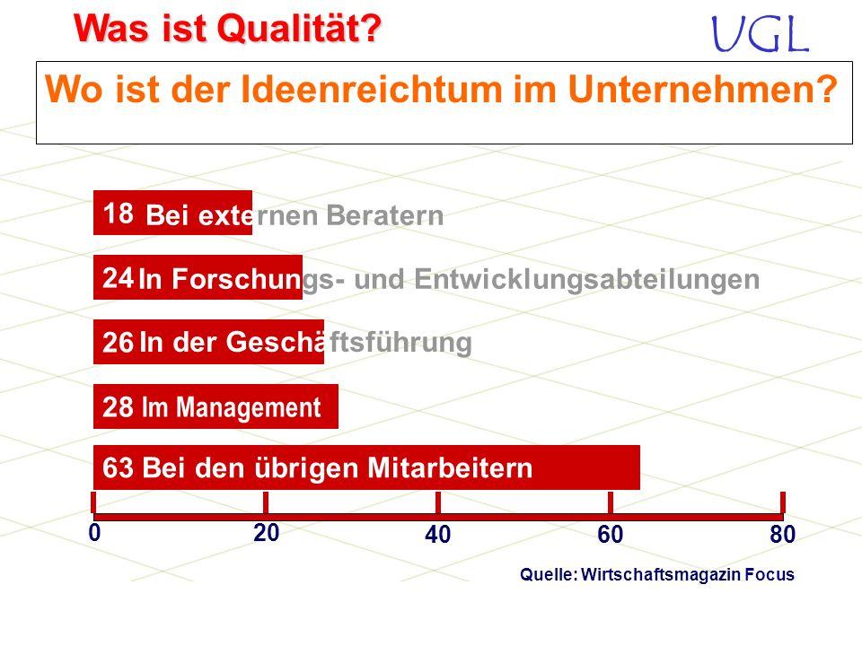 UGL Was ist Qualität? Was hält Sie von der Ideenfindung ab? 33 Die finanzielle Gegenleistung stimmt nicht 25 Ist mühsam 010 203040 34 Die Wege sind zu