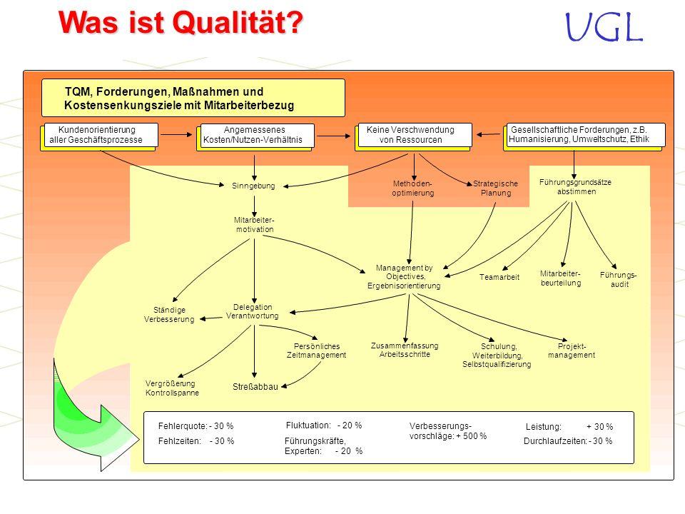 UGL Was ist Qualität? Wo ist der Ideenreichtum im Unternehmen? 020 406080 28 Im Management 63 Bei den übrigen Mitarbeitern 18 Bei externen Beratern 24