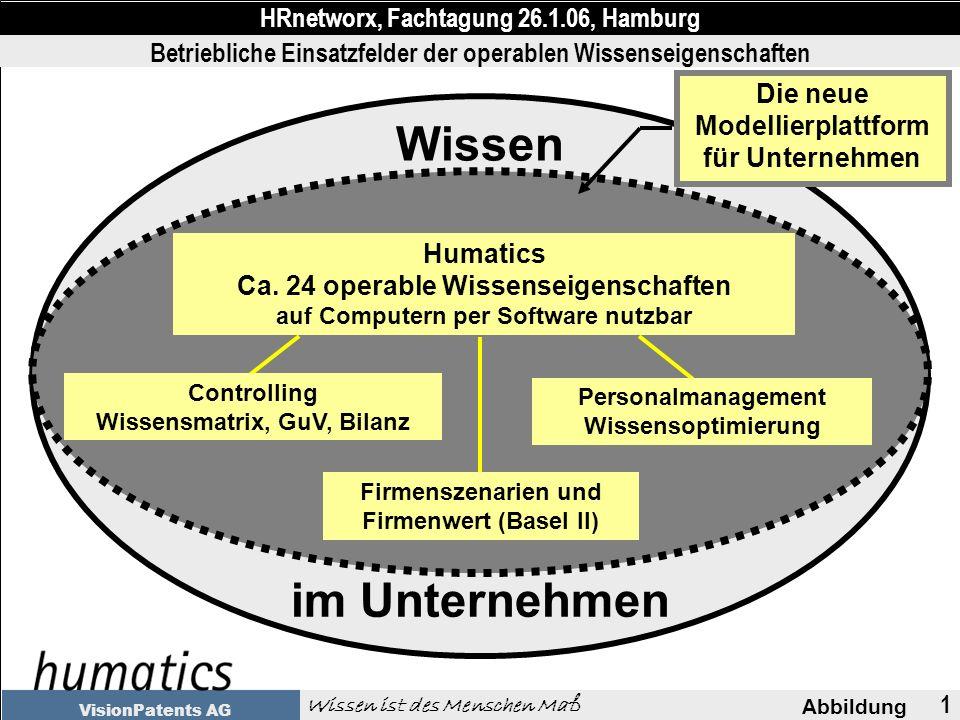 1 Abbildung HRnetworx, Fachtagung 26.1.06, Hamburg Wissen ist des Menschen Maß VisionPatents AG Wissen Humatics Ca.