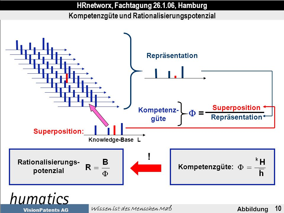10 Abbildung HRnetworx, Fachtagung 26.1.06, Hamburg Wissen ist des Menschen Maß VisionPatents AG Kompetenzgüte und Rationalisierungspotenzial Repräsentation Superposition: Knowledge-Base L Superposition Repräsentation = Kompetenz- güte Kompetenzgüte: Rationalisierungs- potenzial !