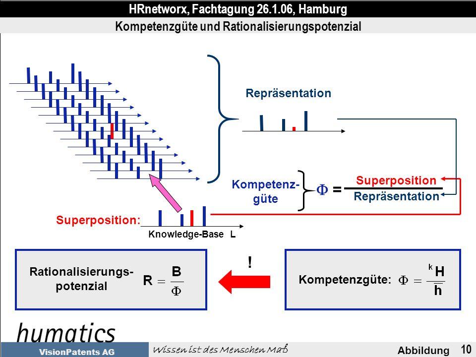 10 Abbildung HRnetworx, Fachtagung 26.1.06, Hamburg Wissen ist des Menschen Maß VisionPatents AG Kompetenzgüte und Rationalisierungspotenzial Repräsen