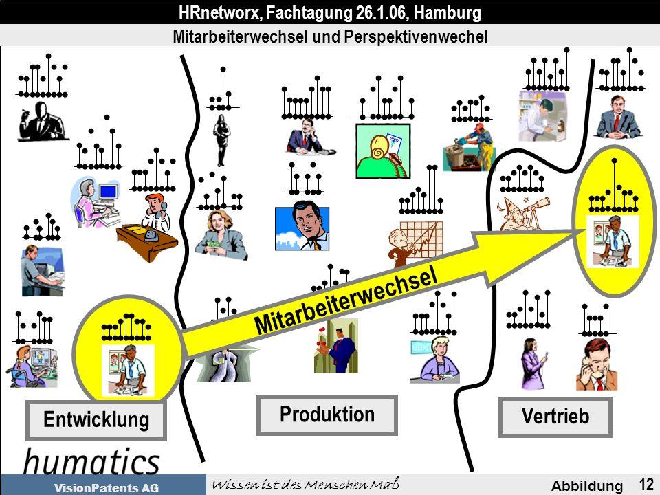 12 Abbildung HRnetworx, Fachtagung 26.1.06, Hamburg Wissen ist des Menschen Maß VisionPatents AG Vertrieb Produktion Entwicklung Mitarbeiterwechsel und Perspektivenwechel Mitarbeiterwechsel