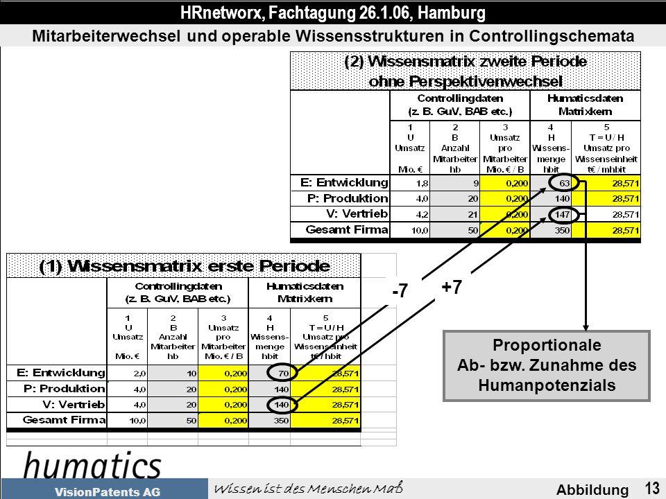 13 Abbildung HRnetworx, Fachtagung 26.1.06, Hamburg Wissen ist des Menschen Maß VisionPatents AG Proportionale Ab- bzw.