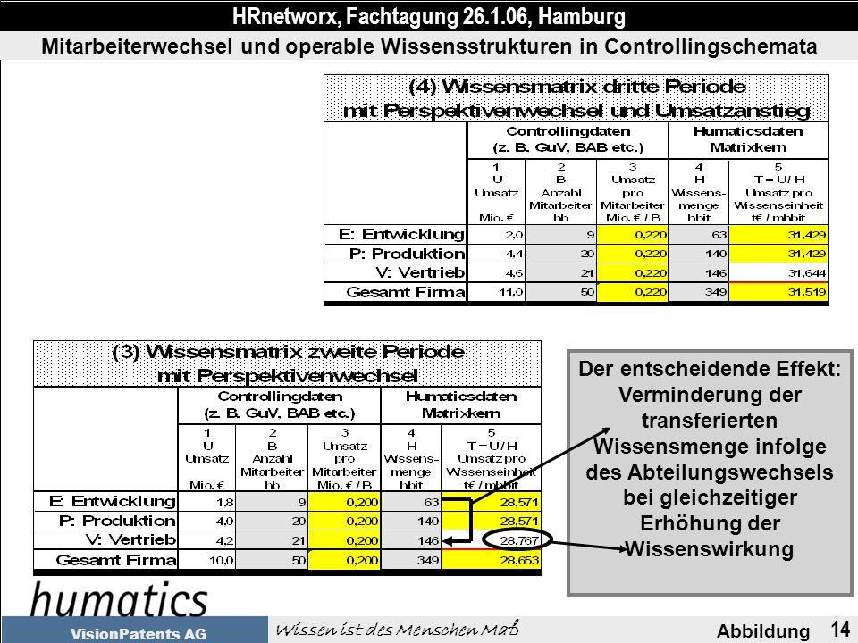 14 Abbildung HRnetworx, Fachtagung 26.1.06, Hamburg Wissen ist des Menschen Maß VisionPatents AG Mitarbeiterwechsel und operable Wissensstrukturen in Controllingschemata Der entscheidende Effekt: Verminderung der transferierten Wissensmenge infolge des Abteilungswechsels bei gleichzeitiger Erhöhung der Wissenswirkung