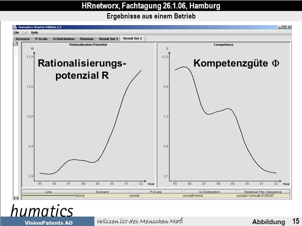 15 Abbildung HRnetworx, Fachtagung 26.1.06, Hamburg Wissen ist des Menschen Maß VisionPatents AG Rationalisierungs- potenzial R Kompetenzgüte Ergebnisse aus einem Betrieb