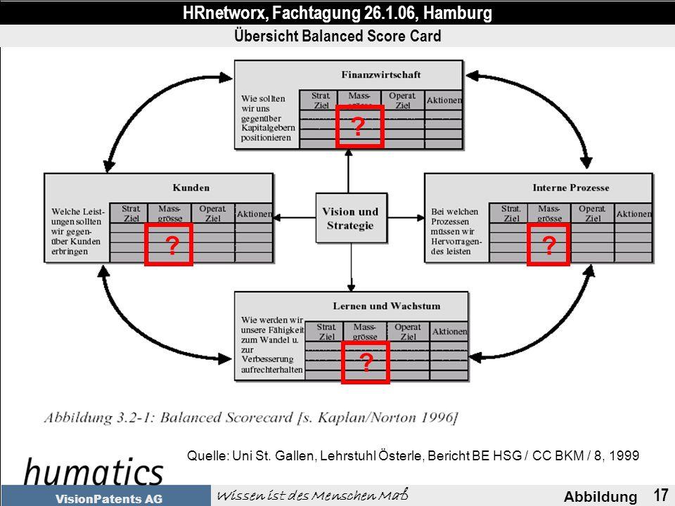 17 Abbildung HRnetworx, Fachtagung 26.1.06, Hamburg Wissen ist des Menschen Maß VisionPatents AG Übersicht Balanced Score Card Quelle: Uni St.