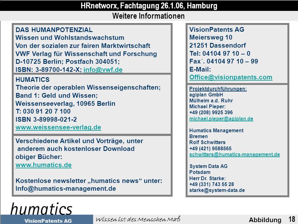 18 Abbildung HRnetworx, Fachtagung 26.1.06, Hamburg Wissen ist des Menschen Maß VisionPatents AG DAS HUMANPOTENZIAL Wissen und Wohlstandswachstum Von der sozialen zur fairen Marktwirtschaft VWF Verlag für Wissenschaft und Forschung D-10725 Berlin; Postfach 304051; ISBN: 3-89700-142-X; info@vwf.de info@vwf.de HUMATICS Theorie der operablen Wissenseigenschaften; Band 1: Geld und Wissen; Weissenseeverlag, 10965 Berlin T: 030 91 20 7 100 ISBN 3-89998-021-2 www.weissensee-verlag.de VisionPatents AG Meiersweg 10 21251 Dassendorf Tel: 04104 97 10 – 0 Fax ´.