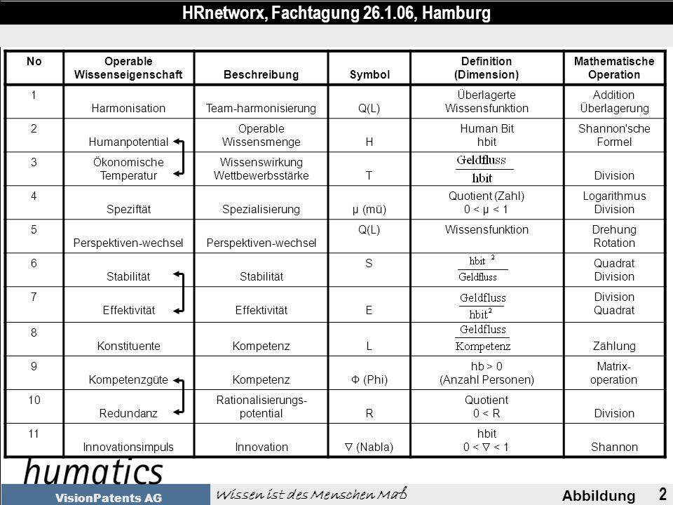 2 Abbildung HRnetworx, Fachtagung 26.1.06, Hamburg Wissen ist des Menschen Maß VisionPatents AG NoOperable WissenseigenschaftBeschreibungSymbol Definition (Dimension) Mathematische Operation 1 HarmonisationTeam-harmonisierungQ(L) Überlagerte Wissensfunktion Addition Überlagerung 2 Humanpotential Operable WissensmengeH Human Bit hbit Shannon sche Formel 3Ökonomische Temperatur Wissenswirkung WettbewerbsstärkeTDivision 4 SpeziftätSpezialisierungμ (mü) Quotient (Zahl) 0 < μ < 1 Logarithmus Division 5 Perspektiven-wechsel Q(L)WissensfunktionDrehung Rotation 6 Stabilität SQuadrat Division 7 Effektivität E Division Quadrat 8 KonstituenteKompetenzLZählung 9 KompetenzgüteKompetenzФ (Phi) hb > 0 (Anzahl Personen) Matrix- operation 10 Redundanz Rationalisierungs- potentialR Quotient 0 < RDivision 11 InnovationsimpulsInnovation (Nabla) hbit 0 < < 1 Shannon
