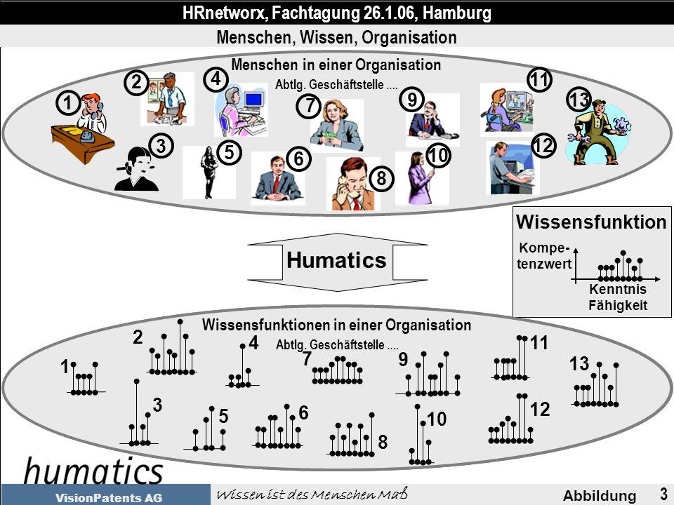 3 Abbildung HRnetworx, Fachtagung 26.1.06, Hamburg Wissen ist des Menschen Maß VisionPatents AG Menschen in einer Organisation Abtlg.