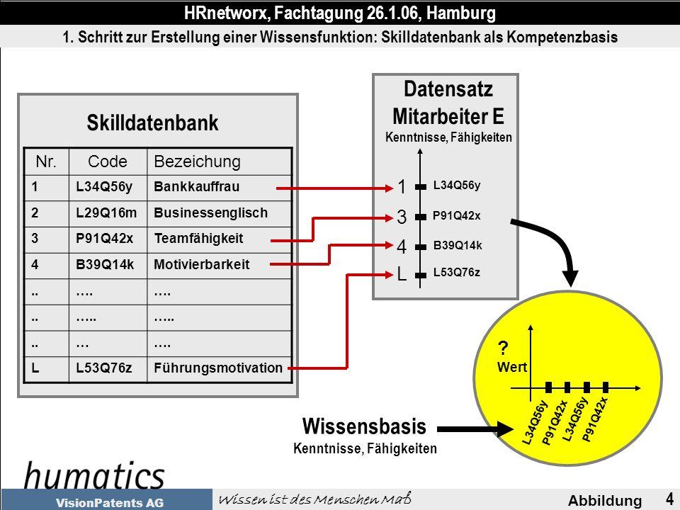 4 Abbildung HRnetworx, Fachtagung 26.1.06, Hamburg Wissen ist des Menschen Maß VisionPatents AG 1.