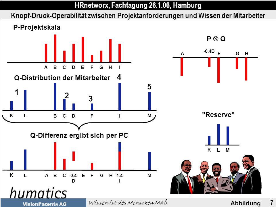7 Abbildung HRnetworx, Fachtagung 26.1.06, Hamburg Wissen ist des Menschen Maß VisionPatents AG Knopf-Druck-Operabilität zwischen Projektanforderungen und Wissen der Mitarbeiter ABCDEFGHI BCDFI K L M P-Projektskala Q-Distribution der Mitarbeiter P Q -A -0.4D -E-G-H K L M Reserve -ABC0.4 D -EF-G-H1.4 I K LM Q-Differenz ergibt sich per PC 1 2 3 4 5