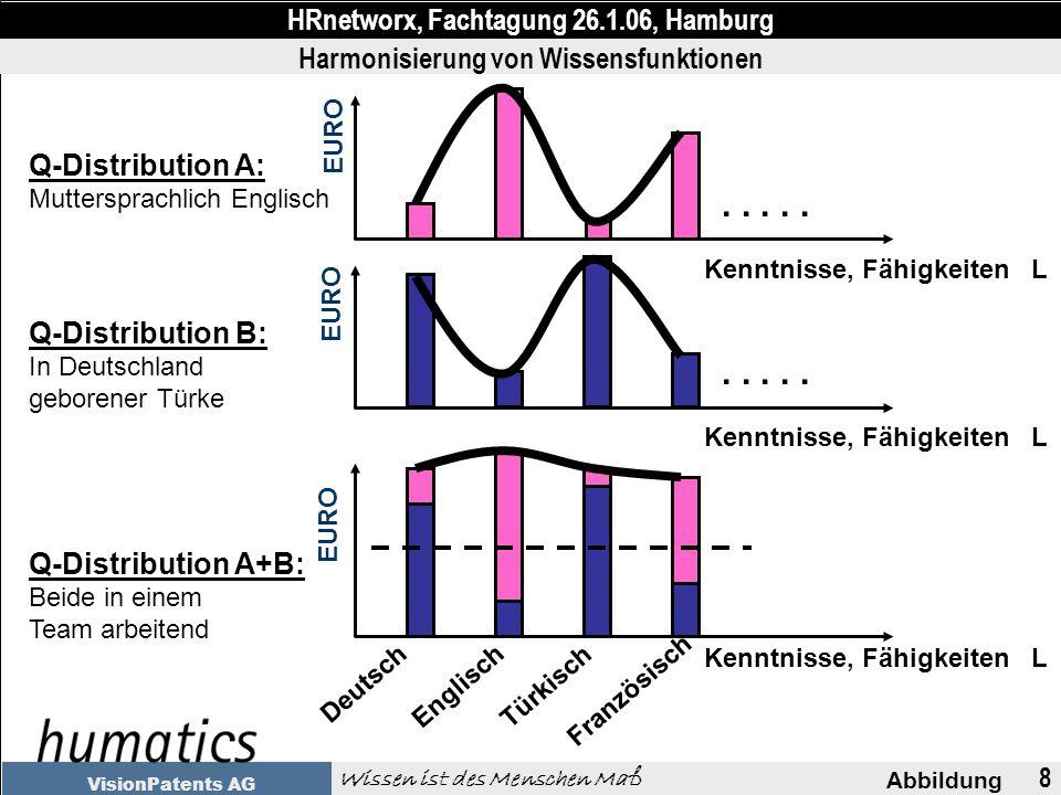 8 Abbildung HRnetworx, Fachtagung 26.1.06, Hamburg Wissen ist des Menschen Maß VisionPatents AG EURO Kenntnisse, Fähigkeiten L Q-Distribution A: Muttersprachlich Englisch Q-Distribution B: In Deutschland geborener Türke Q-Distribution A+B: Beide in einem Team arbeitend Englisch.....