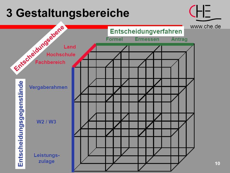 www.che.de 10 3 Gestaltungsbereiche Vergaberahmen Formel Land Hochschule Fachbereich W2 / W3 Leistungs- zulage ErmessenAntrag Entscheidungsgegenstände Entscheidungsebene Entscheidungverfahren