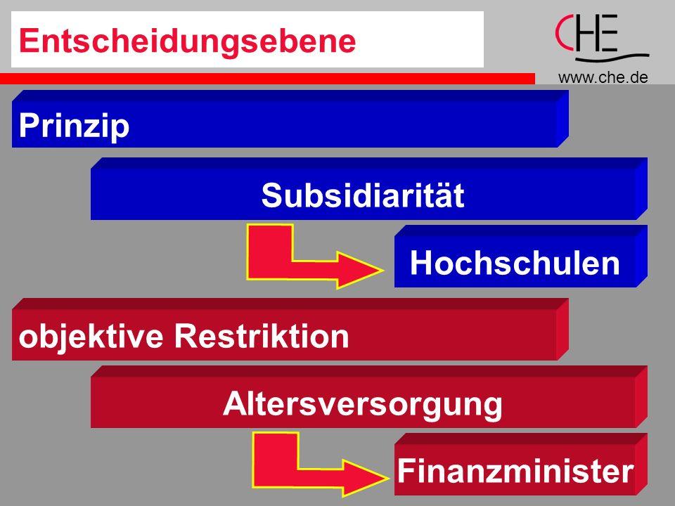 www.che.de 12 Prinzip Subsidiarität objektive Restriktion Altersversorgung Hochschulen Finanzminister Entscheidungsebene