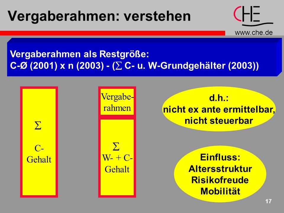www.che.de 17 Vergaberahmen: verstehen Vergaberahmen als Restgröße: C-Ø (2001) x n (2003) - ( C- u.