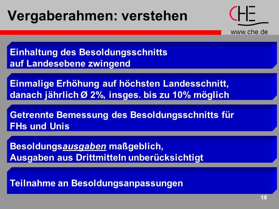 www.che.de 18 Vergaberahmen: verstehen Einmalige Erhöhung auf höchsten Landesschnitt, danach jährlich Ø 2%, insges.