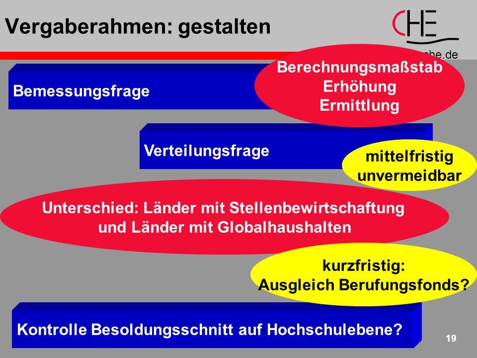 www.che.de 19 Kontrolle Besoldungsschnitt auf Hochschulebene.