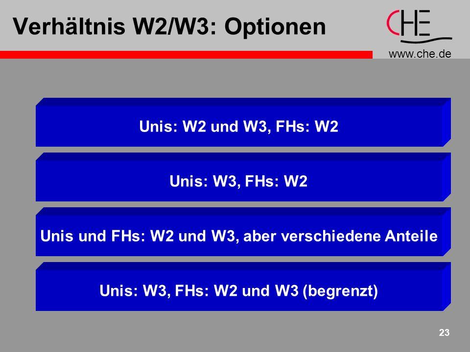 www.che.de 23 Verhältnis W2/W3: Optionen Unis: W2 und W3, FHs: W2 Unis: W3, FHs: W2 Unis und FHs: W2 und W3, aber verschiedene Anteile Unis: W3, FHs: W2 und W3 (begrenzt)