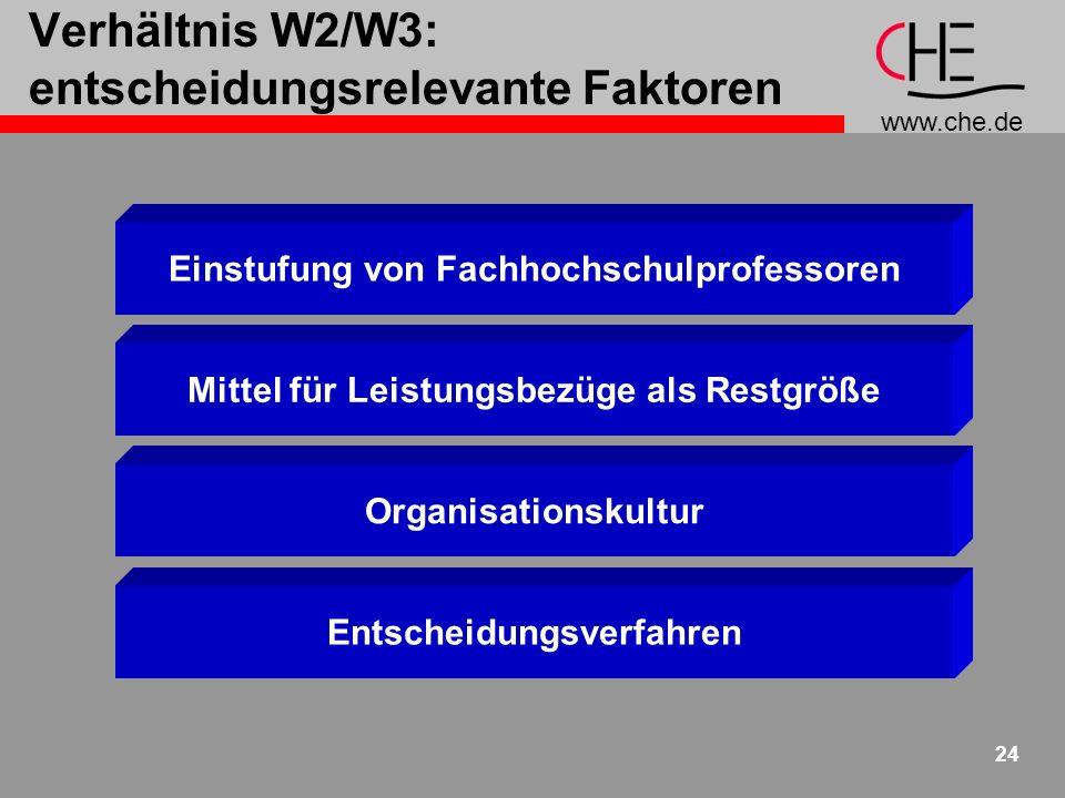 www.che.de 24 Verhältnis W2/W3: entscheidungsrelevante Faktoren Einstufung von Fachhochschulprofessoren Mittel für Leistungsbezüge als Restgröße Organisationskultur Entscheidungsverfahren