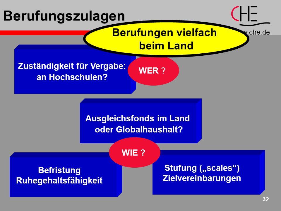 www.che.de 32 Berufungszulagen Zuständigkeit für Vergabe: an Hochschulen.