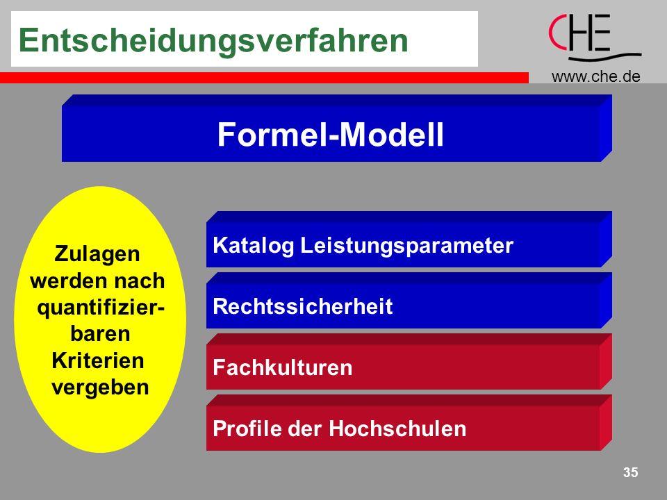 www.che.de 35 Formel-Modell Entscheidungsverfahren Rechtssicherheit Fachkulturen Katalog Leistungsparameter Profile der Hochschulen Zulagen werden nach quantifizier- baren Kriterien vergeben